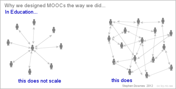 MOOC design by Stephen Downes